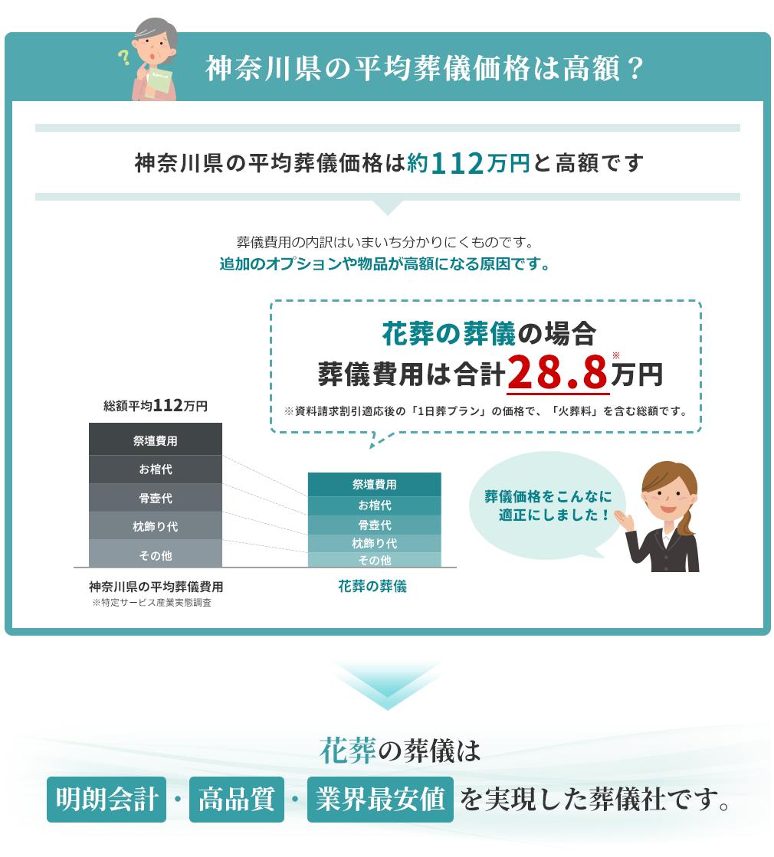 神奈川県の平均葬儀価格は高額?